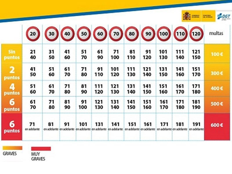 Фото Штрафы за превышение скорости на дорогах Испании